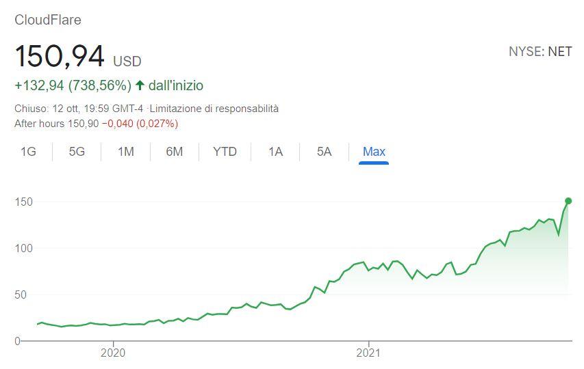 conviene comprare azioni cloudflare