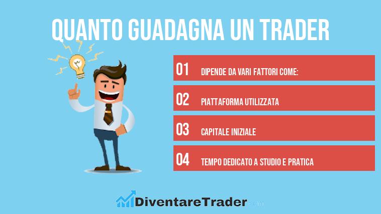 Forex trader: cosa fa e quanto guadagna